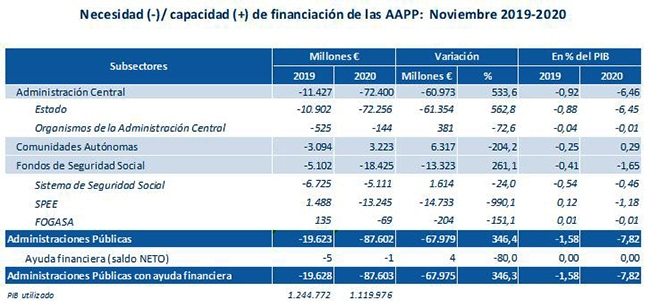 El déficit de las Administraciones Públicas, sin incluir a corporaciones locales, se sitúa en noviembre en el 7,82% del PIB por el impacto de la COVID-19
