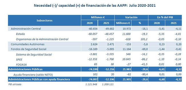 Necesidad (-) / capacidad (+) de financiación de las AAPP: julio 2020-2021
