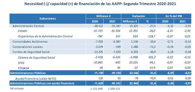 Necesidad (-)/capacidad (+) de financiación de las AAPP. Segundo trimestre 2020-21