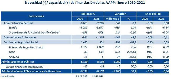 Tabla de necesidad y capacidad de financiación de las Administraciones Públicas (enero 2020-2021)