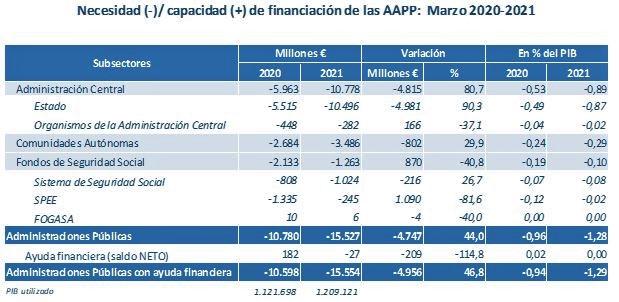 Tabla: Necesidad y capacidad de financiación de las administraciones públicas, marzo 2020-21