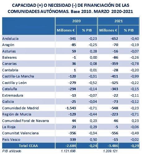 Tabla por comunidades autónomas: capacidad o necesidad de financiación, marzo 2020-21