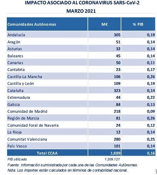 Tabla por comunidades autónomas: impacto asociado al COVID-19 en marzo 2021