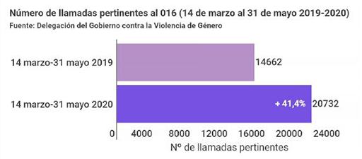 Gráfico del número de llamadas pertinentes al 016 (14 marzo a 31 mayo 2019-2020)