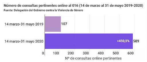 Gráfico del número de consultas pertinentes online al 016 (14 marzo a 31 mayo 201-2020)