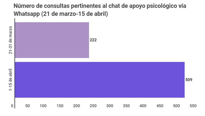 Número de consultas pertinentes al chat de apoyo psicológico vía Whatsapp