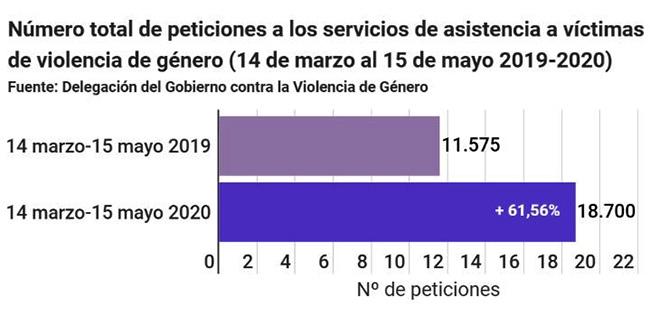 Número total de peticiones a los servicios de asistencia a víctimas de violencia de género