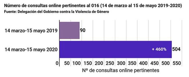 Número de consultas online pertinentes al 016