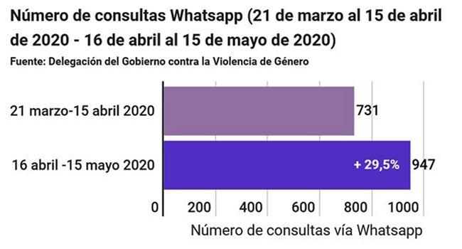 Número de consultas Whatsapp