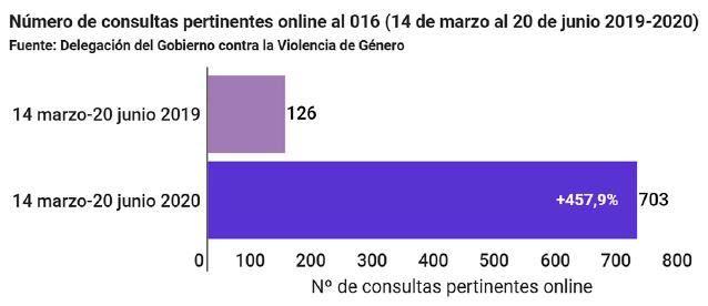 Consultas online al 016