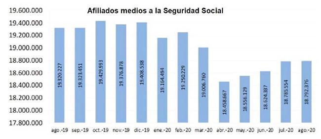 Evolución de los afiliados medios a la Seguridad Social