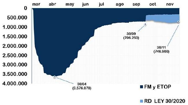 Gráfico evolución trabajadores en ERTE desde marzo a noviembre 2020