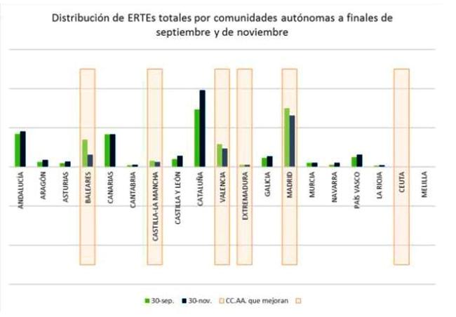 Distribución de ERTES totales por comunidades autónomas