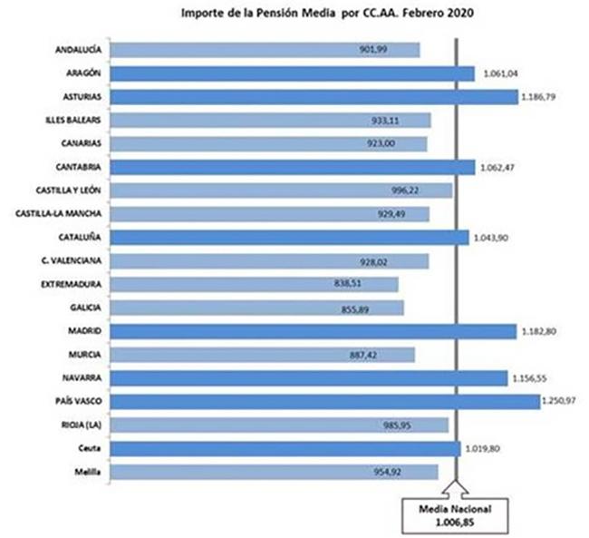 Importe de la pensión media por CC.AA.