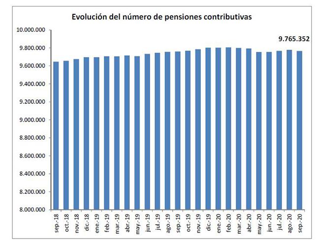 Gráfico de la evolución del número de pensiones contributivas