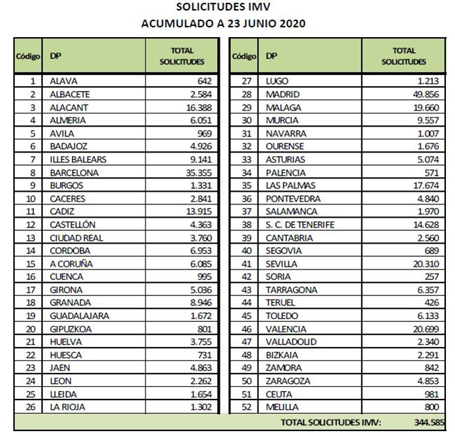 Solicitudes del Ingreso Mínimo Vital acumulado a 23 de junio de 2020
