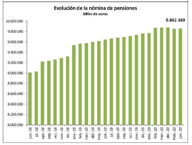 Tabla: Evolución de la nómina de pensiones