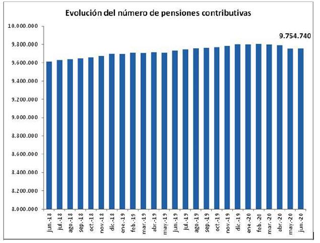 Tabla: Evolución del número de pensiones contributivas