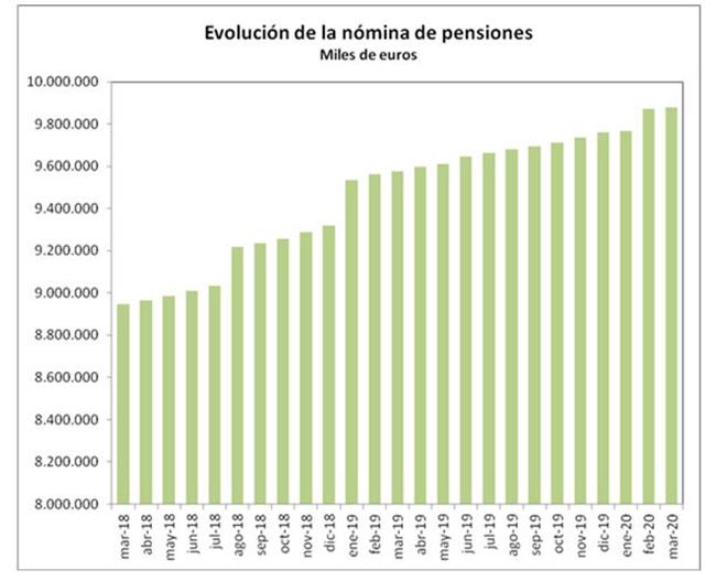 Gráfico de la evolución de la nómina de pensiones
