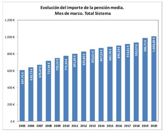 Gráfico de la evolución del importe de la pensión media