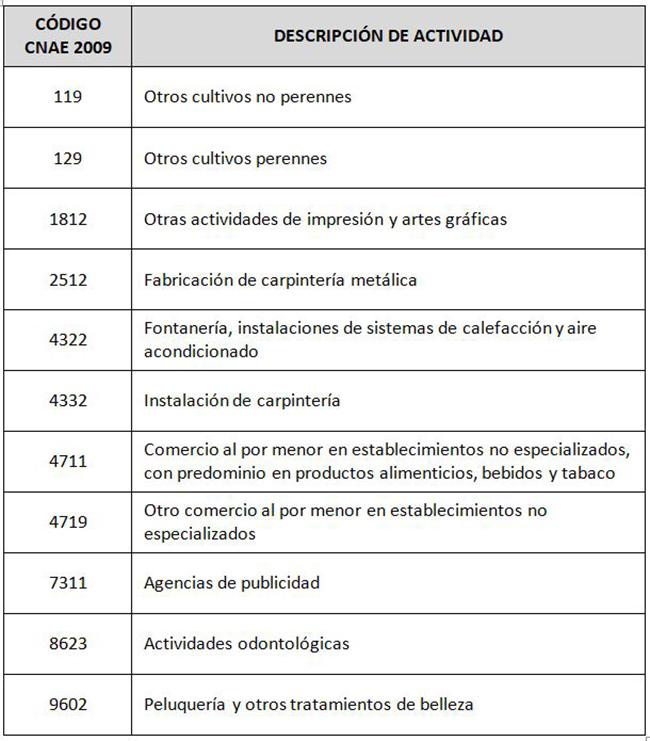 Tabla de sectores económicos a solicitar la moratoria con los código de la CNAE 2009