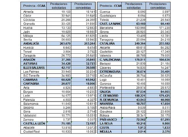 Prestaciones por sectores, CCAA y provincias