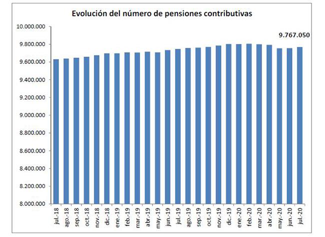 La nómina de las pensiones en julio roza los 10.000 millones