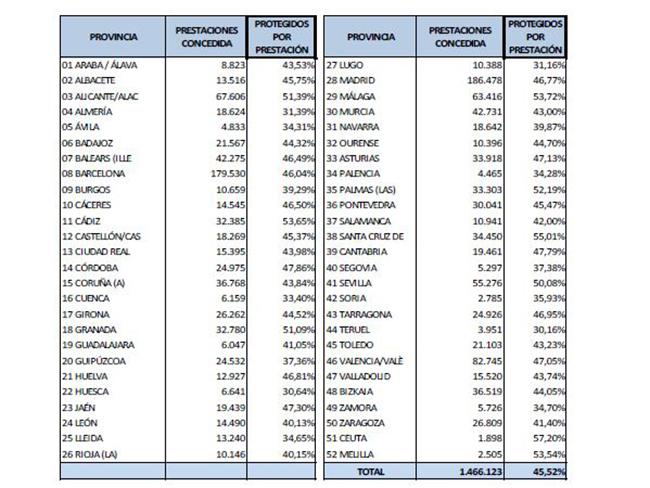 Tabla de prestaciones por provincias