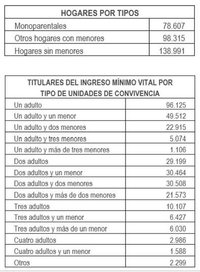 Tabla de IMV por tipos de hogares y unidades de convivencia