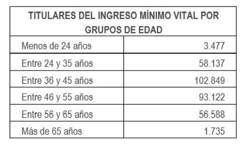Tabla de titulares del IMV por grupos de edad