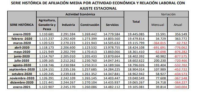La Seguridad Social suma 39.814 afiliados en términos desestacionalizados en enero
