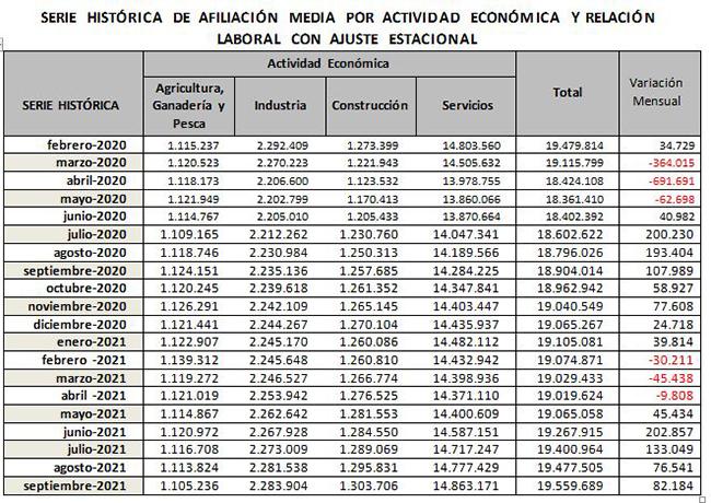 Serie histórica de afiliación media por actividad económica y relación laboral con ajuste estacional