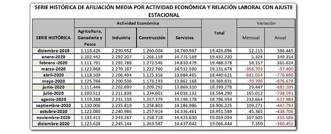La Seguridad Social suma 7.350 afiliados en términos desestacionalizados en el mes de diciembre