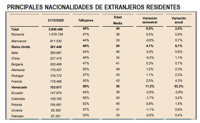 Principales nacionalidades de extranjeros residentes