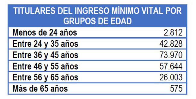 Titulares del Ingreso Mínimo Vital por grupos de edad