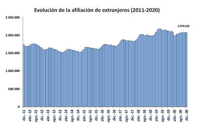 Evolución de la afiliación de extranjeros (2011-2020)