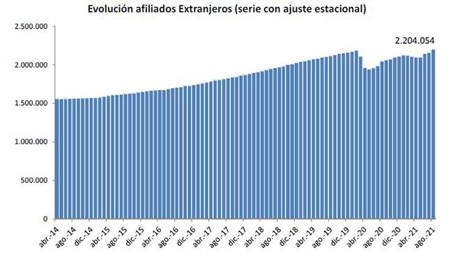 Evolución afiliados extranjeros (serie con ajuste estacional)