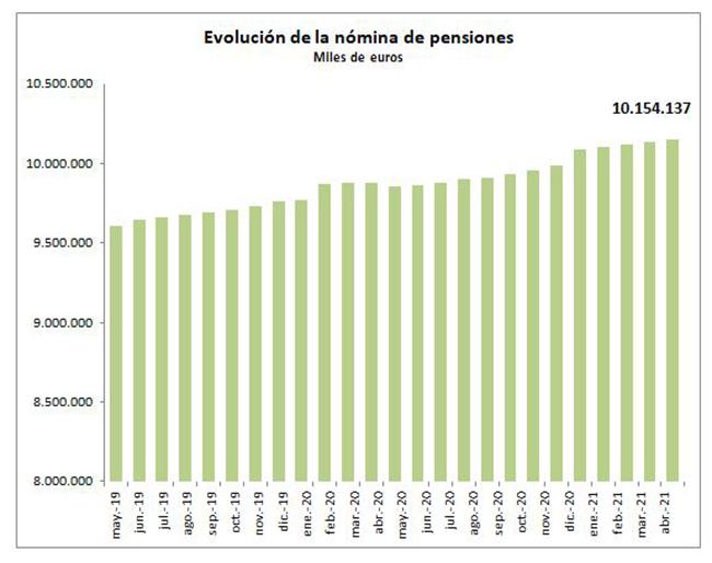 Evolución de la nómina de pensiones