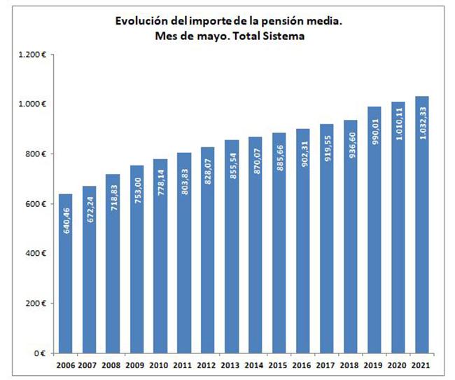 Evolución del importe de la pensión media