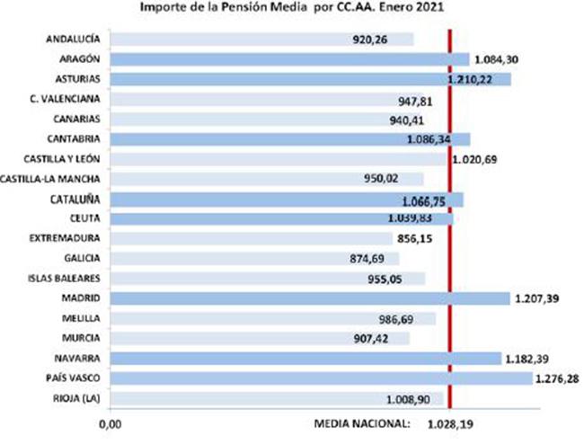 Importe de la pensión media por CCAA