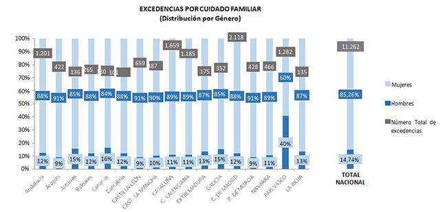 Excedencias por cuidado familiar (distribución por género)