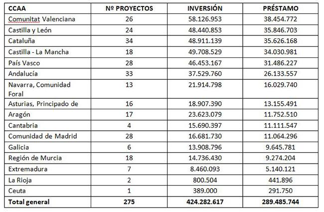 Tabla de distribución de los proyectos e inversiones por comunidades autónomas