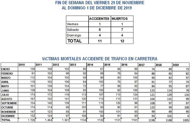 Víctimas mortales por meses y años