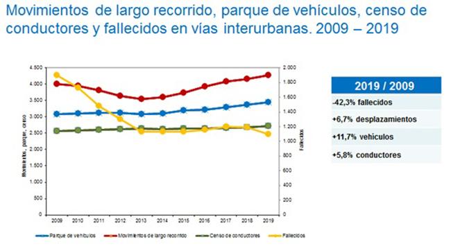 Censo de conductores y fallecidos en vías interurbanas 2009-2019