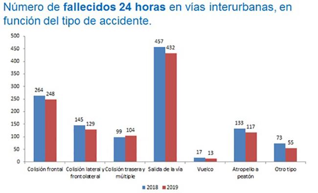 Número de fallecidos 24 horas en vías interurbanas, en función del tipo de accidente