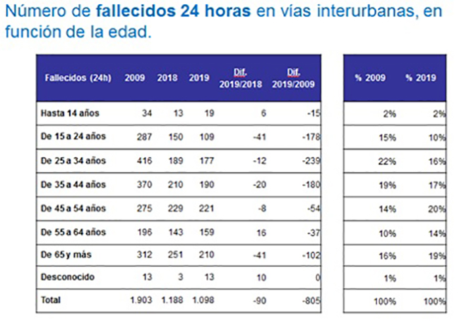 Número de fallecidos24 horas en vías interurbanas, en función de la edad
