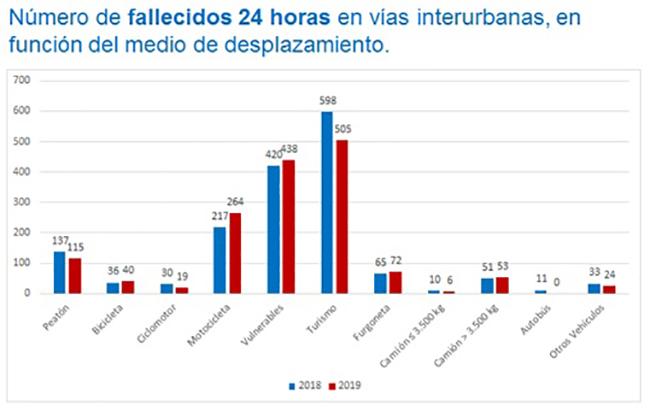 Número de fallecidos 24 horas en vías interurbanas, en función del medio de desplazamiento