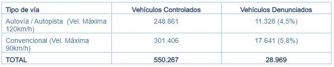 Las vias convencionales registran los mayores excesos de velocidad