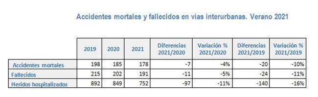 Accidentes mortales y fallecidos en vías interurbanas. Verano 2021