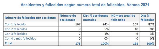 Accidentes y fallecidos según número total de fallecidos. Verano 2021